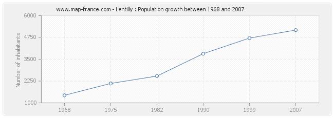 Population Lentilly