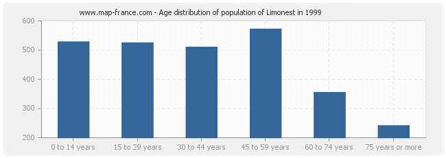 Age distribution of population of Limonest in 1999
