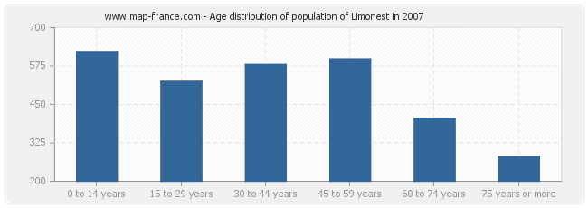 Age distribution of population of Limonest in 2007