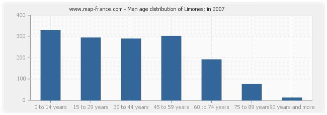 Men age distribution of Limonest in 2007