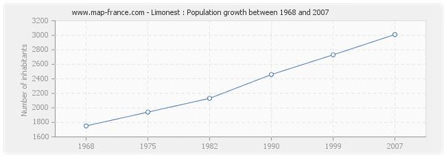 Population Limonest