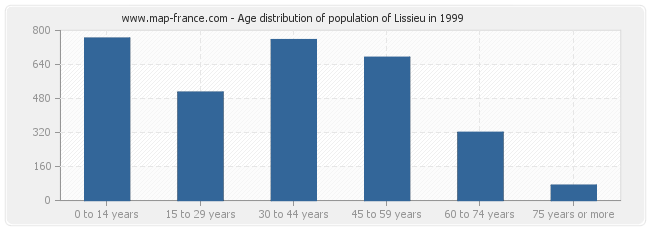 Age distribution of population of Lissieu in 1999