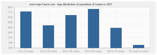 Age distribution of population of Lissieu in 2007