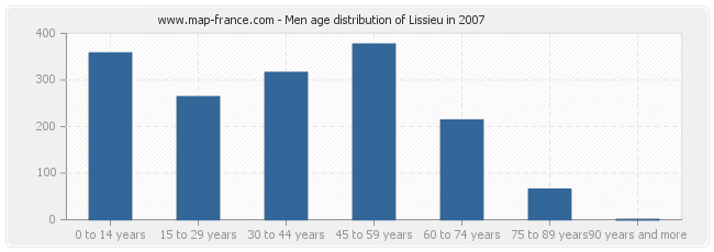 Men age distribution of Lissieu in 2007