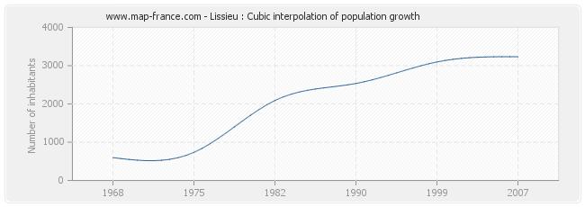 Lissieu : Cubic interpolation of population growth