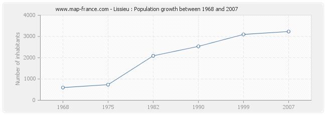 Population Lissieu