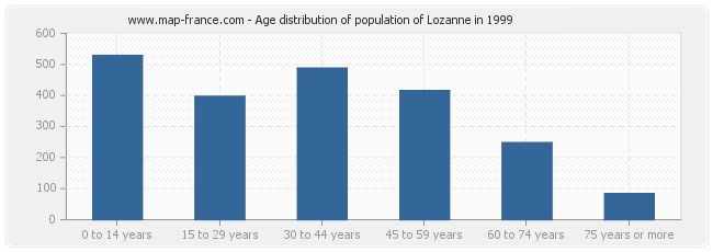 Age distribution of population of Lozanne in 1999