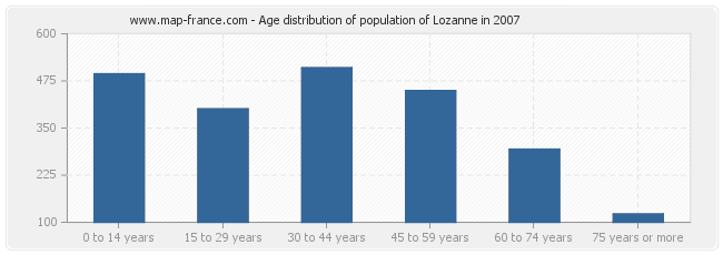 Age distribution of population of Lozanne in 2007