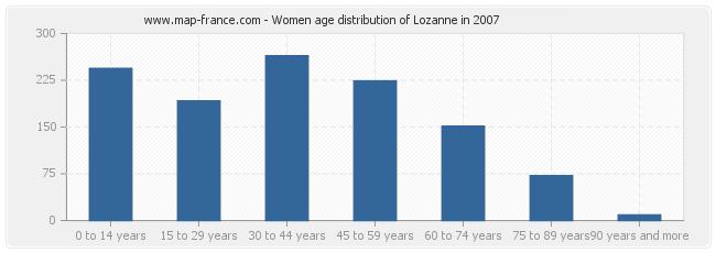 Women age distribution of Lozanne in 2007