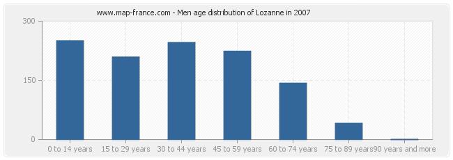 Men age distribution of Lozanne in 2007