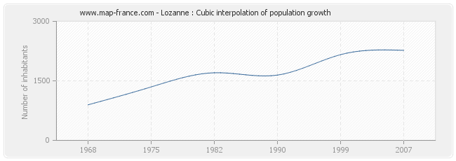 Lozanne : Cubic interpolation of population growth