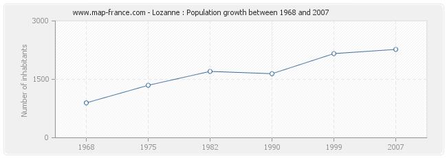 Population Lozanne