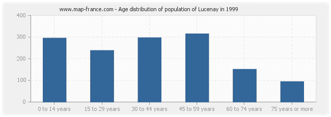 Age distribution of population of Lucenay in 1999