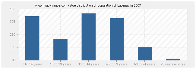 Age distribution of population of Lucenay in 2007