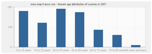 Women age distribution of Lucenay in 2007