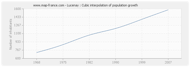 Lucenay : Cubic interpolation of population growth