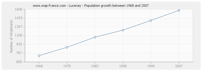 Population Lucenay
