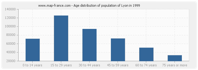 Age distribution of population of Lyon in 1999