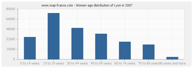 Women age distribution of Lyon in 2007