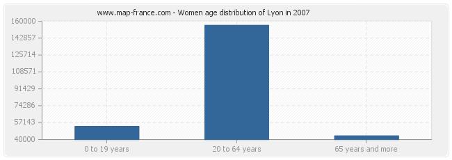Women age distribution of Lyon in 2007