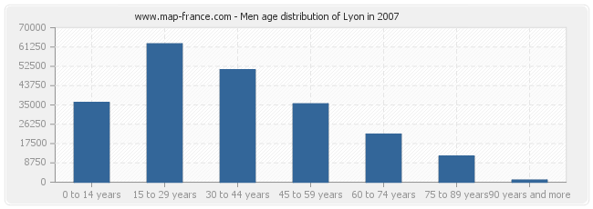 Men age distribution of Lyon in 2007