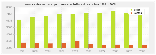 Lyon : Number of births and deaths from 1999 to 2008