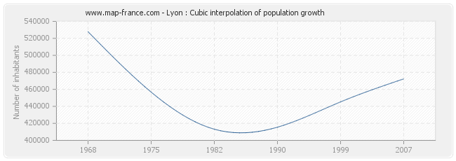 Lyon : Cubic interpolation of population growth