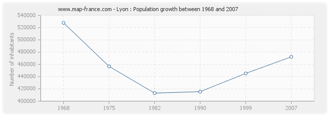 Population Lyon