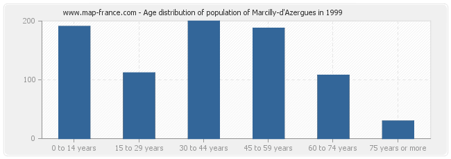 Age distribution of population of Marcilly-d'Azergues in 1999