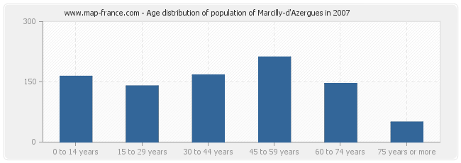 Age distribution of population of Marcilly-d'Azergues in 2007