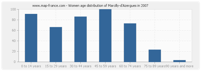 Women age distribution of Marcilly-d'Azergues in 2007