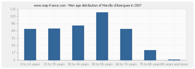 Men age distribution of Marcilly-d'Azergues in 2007