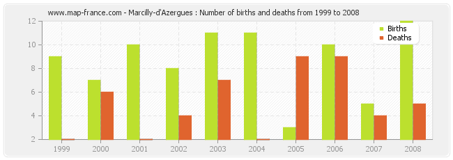 Marcilly-d'Azergues : Number of births and deaths from 1999 to 2008