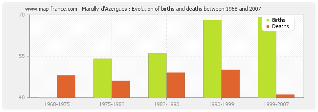Marcilly-d'Azergues : Evolution of births and deaths between 1968 and 2007