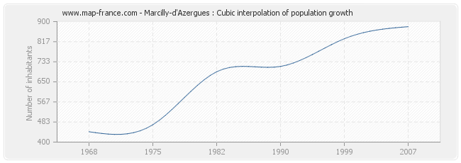 Marcilly-d'Azergues : Cubic interpolation of population growth