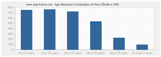 Age distribution of population of Marcy-l'Étoile in 1999