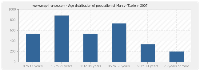 Age distribution of population of Marcy-l'Étoile in 2007