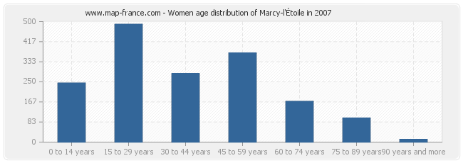 Women age distribution of Marcy-l'Étoile in 2007