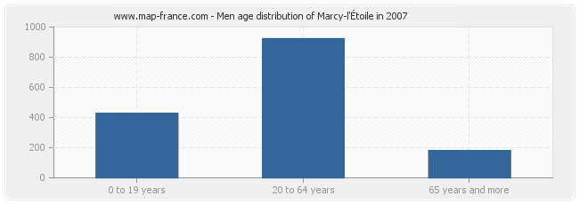 Men age distribution of Marcy-l'Étoile in 2007