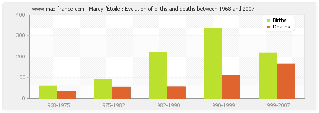 Marcy-l'Étoile : Evolution of births and deaths between 1968 and 2007