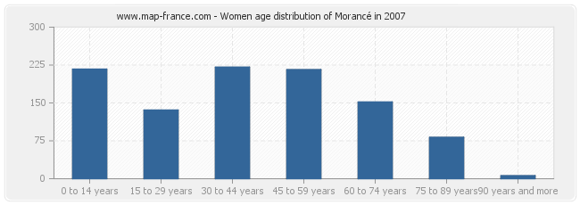 Women age distribution of Morancé in 2007
