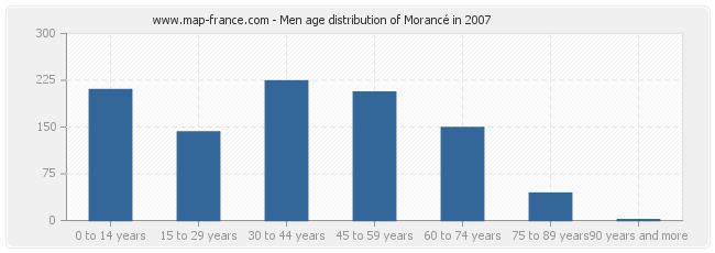Men age distribution of Morancé in 2007