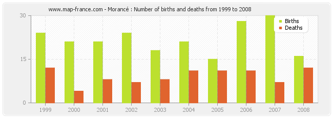 Morancé : Number of births and deaths from 1999 to 2008