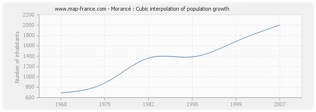 Morancé : Cubic interpolation of population growth