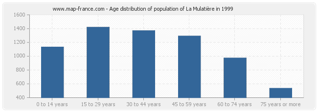 Age distribution of population of La Mulatière in 1999