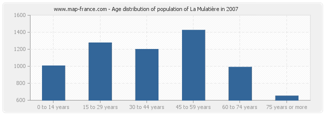 Age distribution of population of La Mulatière in 2007