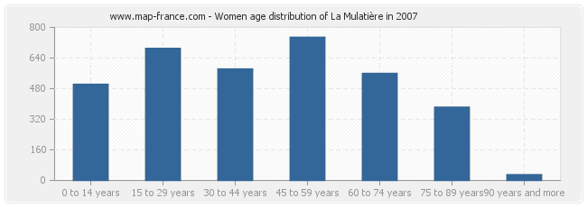 Women age distribution of La Mulatière in 2007
