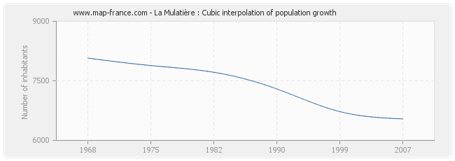 La Mulatière : Cubic interpolation of population growth