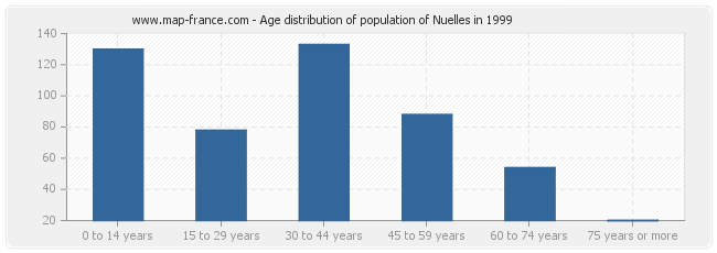 Age distribution of population of Nuelles in 1999