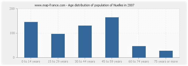 Age distribution of population of Nuelles in 2007